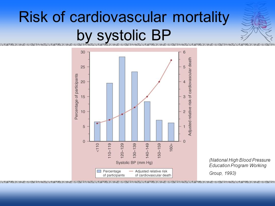Risk of cardiovascular mortality by systolic BP (National High Blood Pressure Education Program Working Group, 1993)