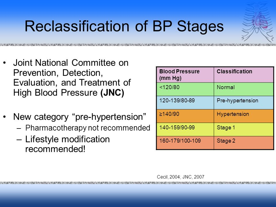 Reclassification of BP Stages Blood Pressure (mm Hg) Classification <120/80Normal /80-89Pre-hypertension 140/90Hypertension /90-99Stage / Stage 2 Joint National Committee on Prevention, Detection, Evaluation, and Treatment of High Blood Pressure (JNC) New category pre-hypertension –Pharmacotherapy not recommended –Lifestyle modification recommended.