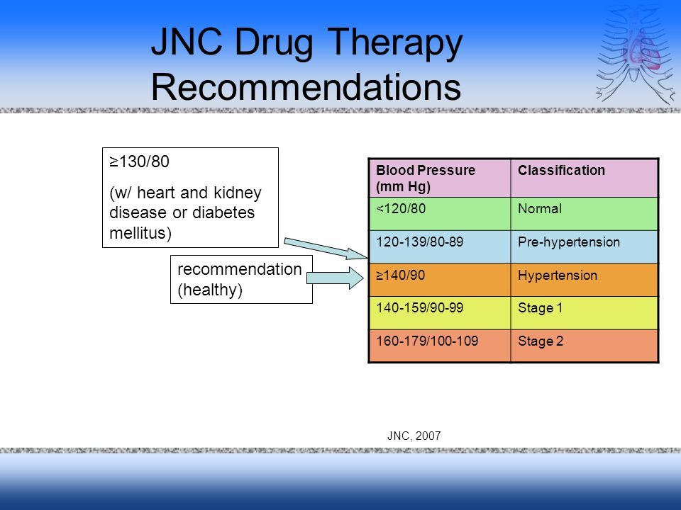 JNC Drug Therapy Recommendations Blood Pressure (mm Hg) Classification <120/80Normal /80-89Pre-hypertension 140/90Hypertension /90-99Stage / Stage 2 recommendation (healthy) 130/80 (w/ heart and kidney disease or diabetes mellitus) JNC, 2007