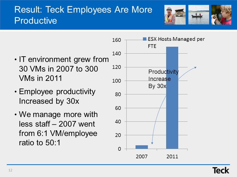 12 Result: Teck Employees Are More Productive IT environment grew from 30 VMs in 2007 to 300 VMs in 2011 Employee productivity Increased by 30x We manage more with less staff – 2007 went from 6:1 VM/employee ratio to 50:1 Productivity Increase By 30x