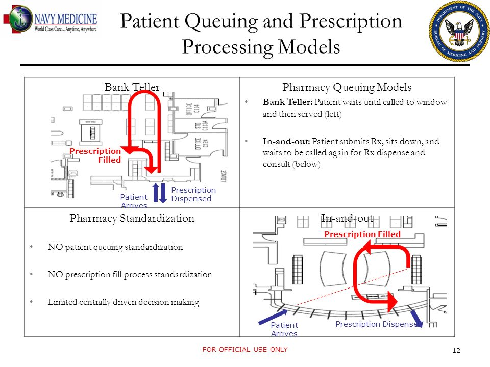 12 Bank TellerPharmacy Queuing Models Bank Teller: Patient waits until called to window and then served (left) In-and-out: Patient submits Rx, sits down, and waits to be called again for Rx dispense and consult (below) Pharmacy Standardization NO patient queuing standardization NO prescription fill process standardization Limited centrally driven decision making In-and-out Patient Arrives Prescription Filled Prescription Dispensed Patient Arrives Prescription Dispensed Prescription Filled Patient Queuing and Prescription Processing Models FOR OFFICIAL USE ONLY