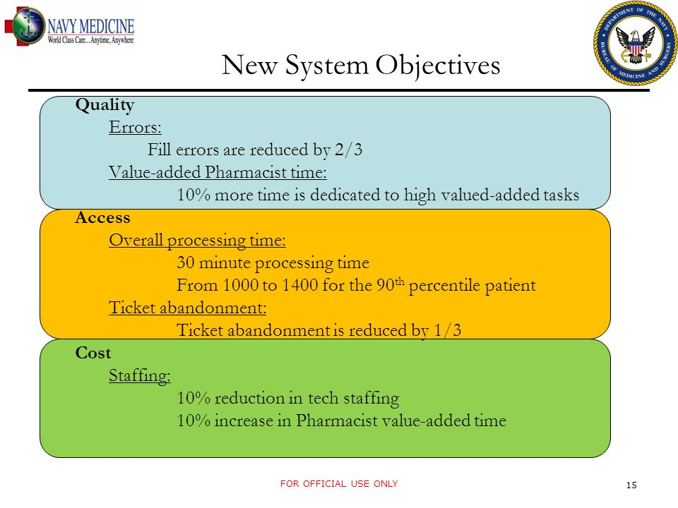 New System Objectives Quality Errors: Fill errors are reduced by 2/3 Value-added Pharmacist time: 10% more time is dedicated to high valued-added tasks Access Overall processing time: 30 minute processing time From 1000 to 1400 for the 90 th percentile patient Ticket abandonment: Ticket abandonment is reduced by 1/3 Cost Staffing: 10% reduction in tech staffing 10% increase in Pharmacist value-added time FOR OFFICIAL USE ONLY 15