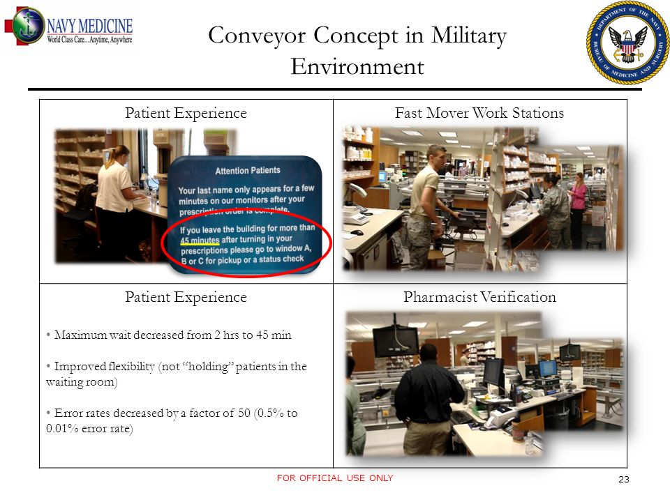 Patient ExperienceFast Mover Work Stations Patient Experience Maximum wait decreased from 2 hrs to 45 min Improved flexibility (not holding patients in the waiting room) Error rates decreased by a factor of 50 (0.5% to 0.01% error rate) Pharmacist Verification Conveyor Concept in Military Environment FOR OFFICIAL USE ONLY 23