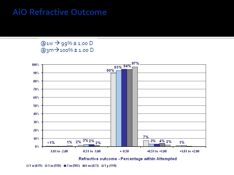 AiO Refractive Outcome MR SEQ Percent within Attempted @1w 99% ± 1.00 D @3m 100% ± 1.00 D