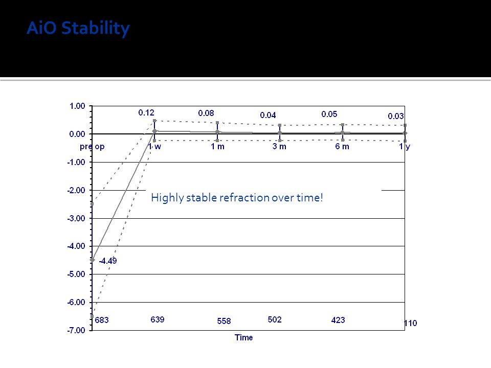 AiO Stability Achieved correction (MR SEQ) over time Highly stable refraction over time!
