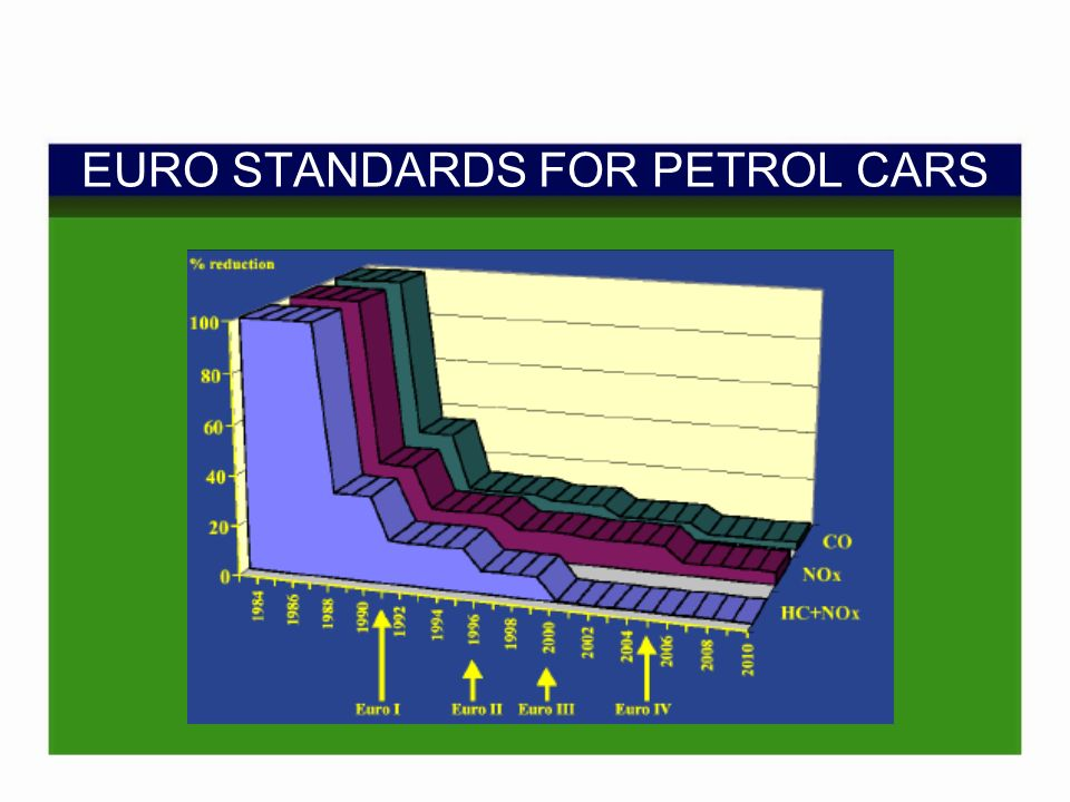 EURO STANDARDS FOR PETROL CARS