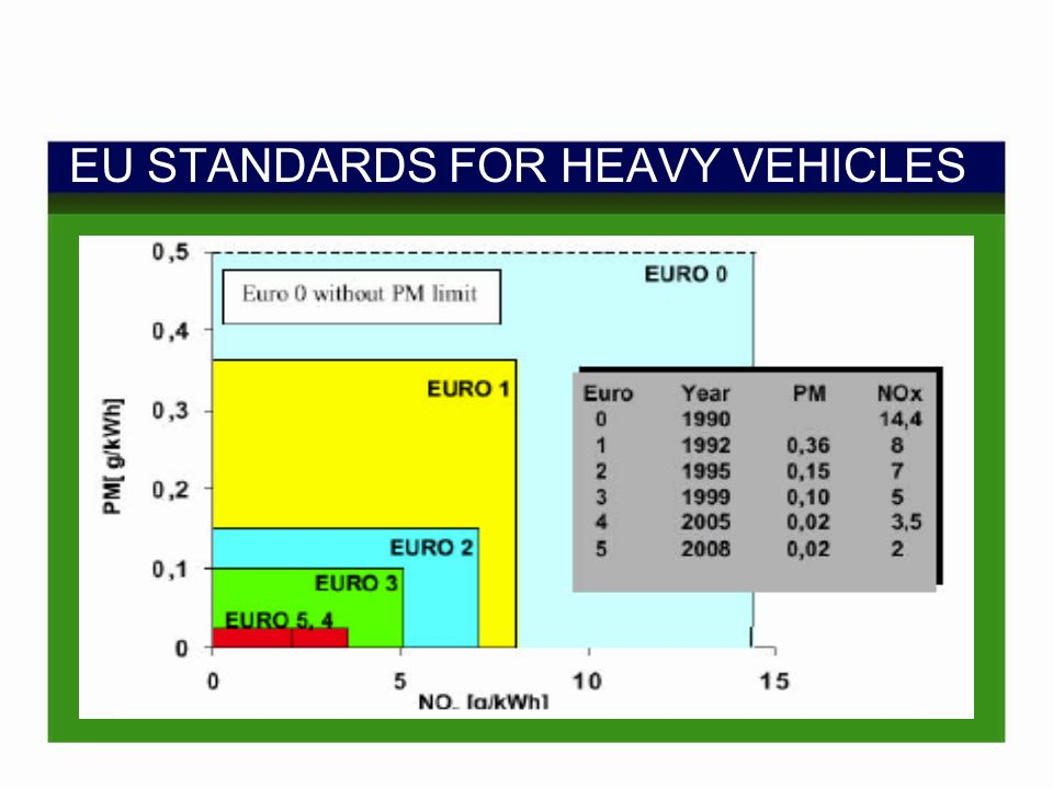EU STANDARDS FOR HEAVY VEHICLES