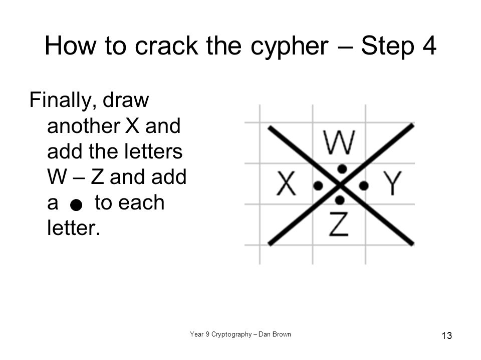 Year 9 Cryptography – Dan Brown 13 How to crack the cypher – Step 4 Finally, draw another X and add the letters W – Z and add a to each letter.