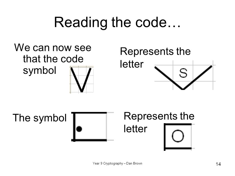 Year 9 Cryptography – Dan Brown 14 Reading the code… We can now see that the code symbol Represents the letter The symbol Represents the letter