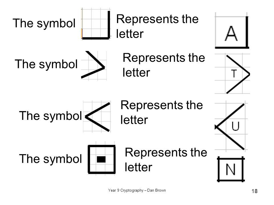 Year 9 Cryptography – Dan Brown 18 The symbol Represents the letter The symbol Represents the letter The symbol Represents the letter The symbol Represents the letter