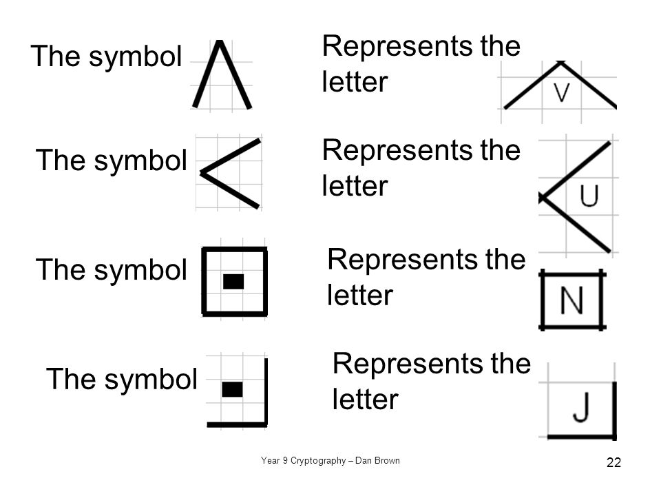 Year 9 Cryptography – Dan Brown 22 The symbol Represents the letter The symbol Represents the letter The symbol Represents the letter The symbol Represents the letter