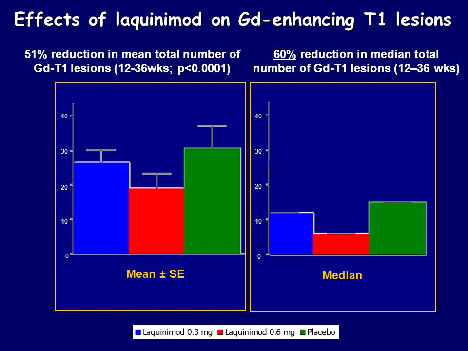 Effects of laquinimod on Gd-enhancing T1 lesions 0 10 20 30 40 Mean ± SE Median 0 10 20 30 40 51% reduction in mean total number of Gd-T1 lesions (12-36wks; p<0.0001) 60% reduction in median total number of Gd-T1 lesions (12–36 wks)