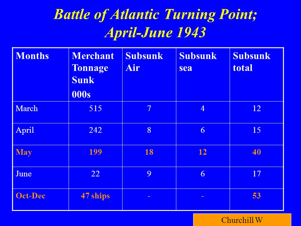 Battle of Atlantic Turning Point; April-June 1943 MonthsMerchant Tonnage Sunk 000s Subsunk Air Subsunk sea Subsunk total March April May June Oct-Dec47 ships--53 Churchill W