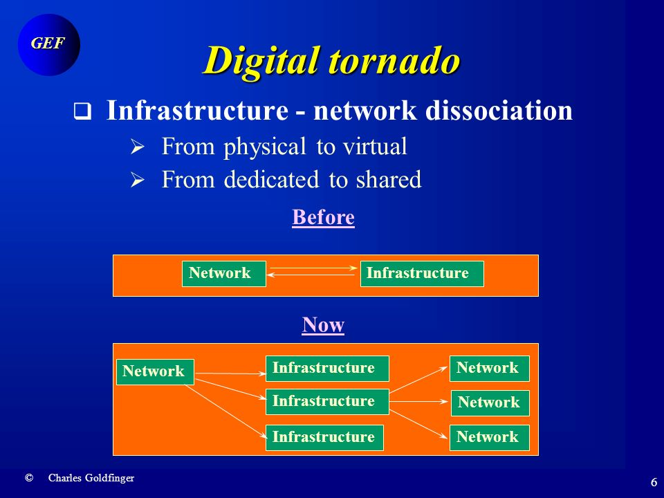 © Charles Goldfinger GEF 5 Digital tornado Information architecture From centralised Master - slave...to distributed Client - server..to ubiquitous Peer - to- peer Network is the computer Computer is a network and