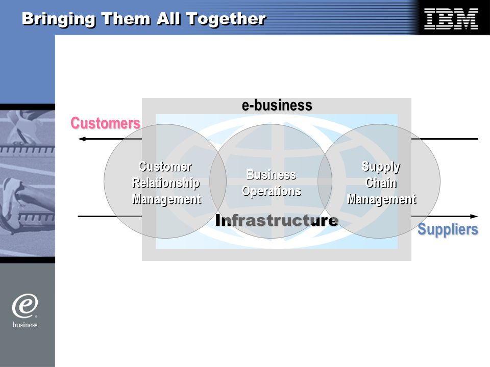 Infrastructure Bringing Them All Together Supply Chain Management Supply Chain Management e-business Customers Suppliers Business Operations Business Operations Customer Relationship Management Customer Relationship Management