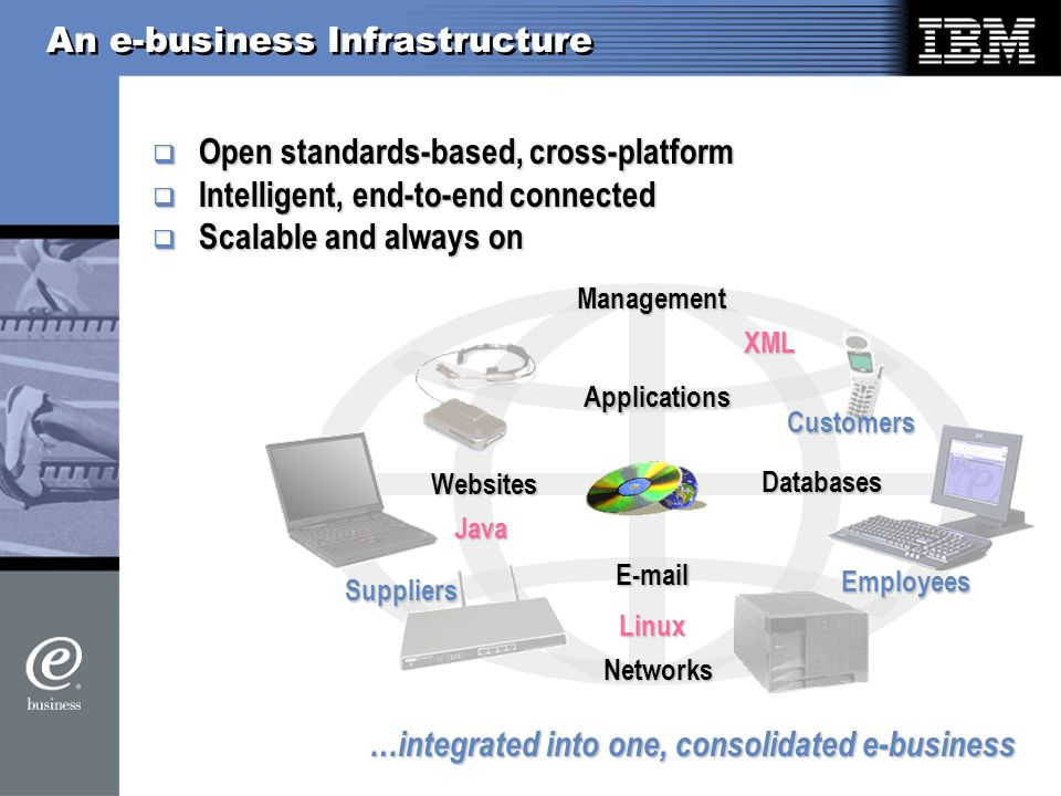 An e-business Infrastructure …integrated into one, consolidated e-business Databases  Websites Networks Management Applications Employees Customers Suppliers Open standards-based, cross-platform Open standards-based, cross-platform Intelligent, end-to-end connected Intelligent, end-to-end connected Scalable and always on Scalable and always on Java XML Linux