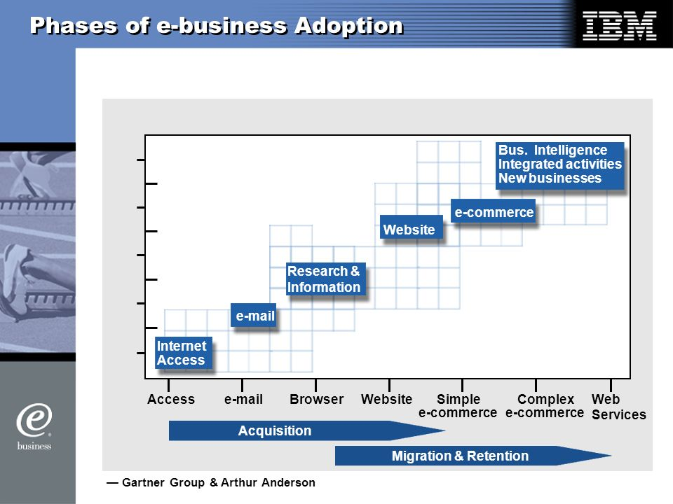 Phases of e-business Adoption Access BrowserWebsiteSimple e-commerce Complex e-commerce Web Services Internet Access Bus.