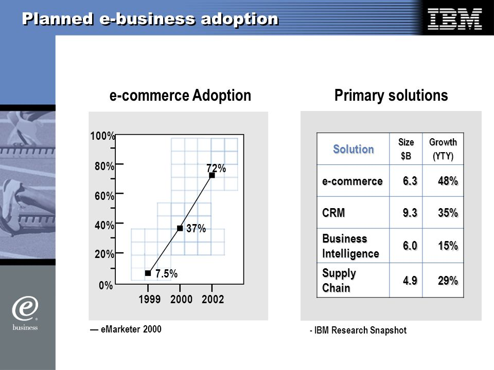 Planned e-business adoption eMarketer % 100% 80% 60% 40% 20% % 37% 72% e-commerce AdoptionSolutionSize$BGrowth(YTY)e-commerce6.348% CRM9.335% Business Intelligence 6.015% Supply Chain 4.929% - IBM Research Snapshot Primary solutions