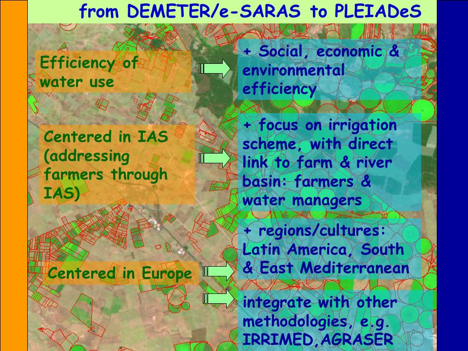 from DEMETER/e-SARAS to PLEIADeS Efficiency of water use + Social, economic & environmental efficiency Centered in IAS (addressing farmers through IAS) Centered in Europe + regions/cultures: Latin America, South & East Mediterranean + focus on irrigation scheme, with direct link to farm & river basin: farmers & water managers integrate with other methodologies, e.g.