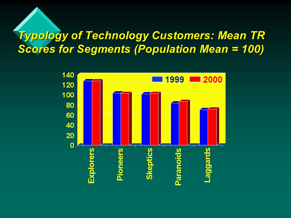 Typology of Technology Customers: Mean TR Scores for Segments (Population Mean = 100)