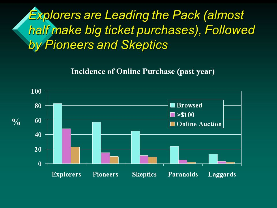 Explorers are Leading the Pack (almost half make big ticket purchases), Followed by Pioneers and Skeptics %