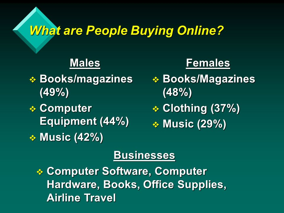 What are People Buying Online.