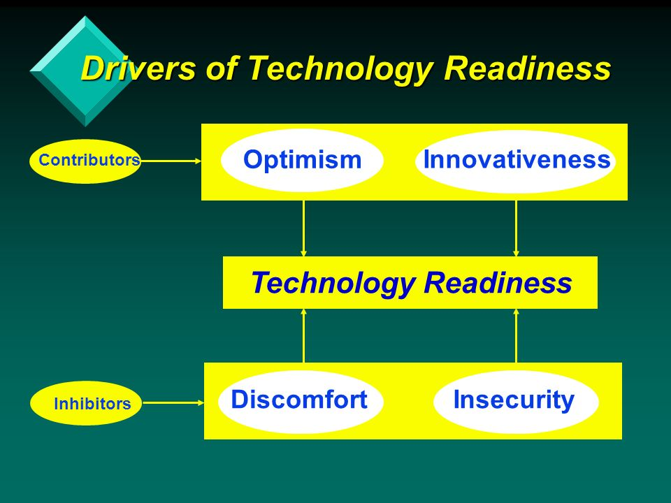 Drivers of Technology Readiness DiscomfortInsecurity Inhibitors Contributors Innovativeness Optimism Technology Readiness