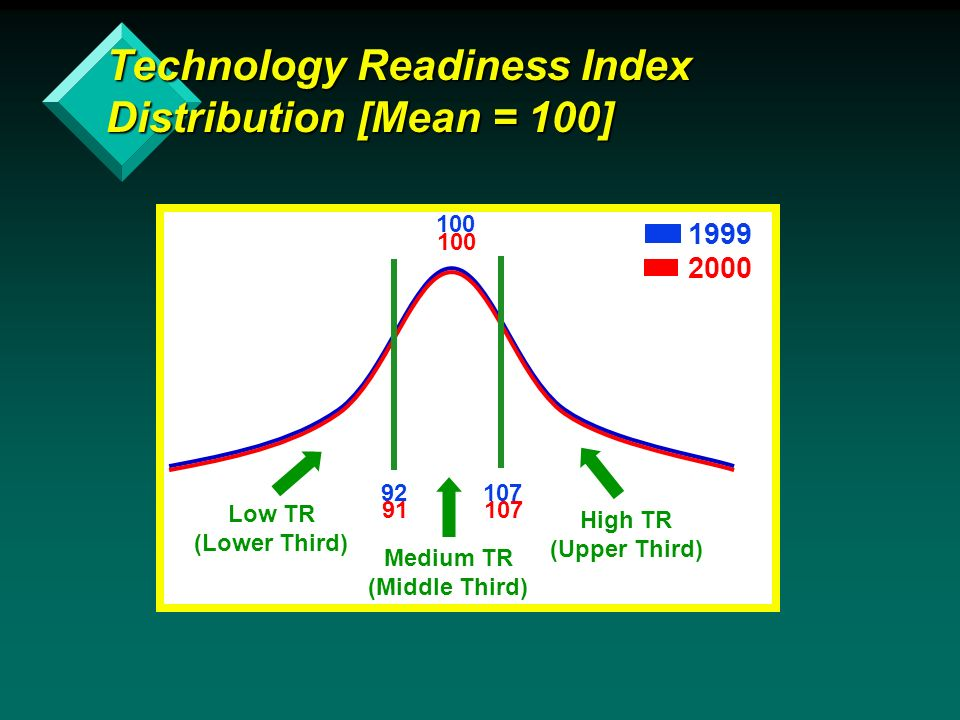 Low TR (Lower Third) Technology Readiness Index Distribution [Mean = 100] Medium TR (Middle Third) High TR (Upper Third)