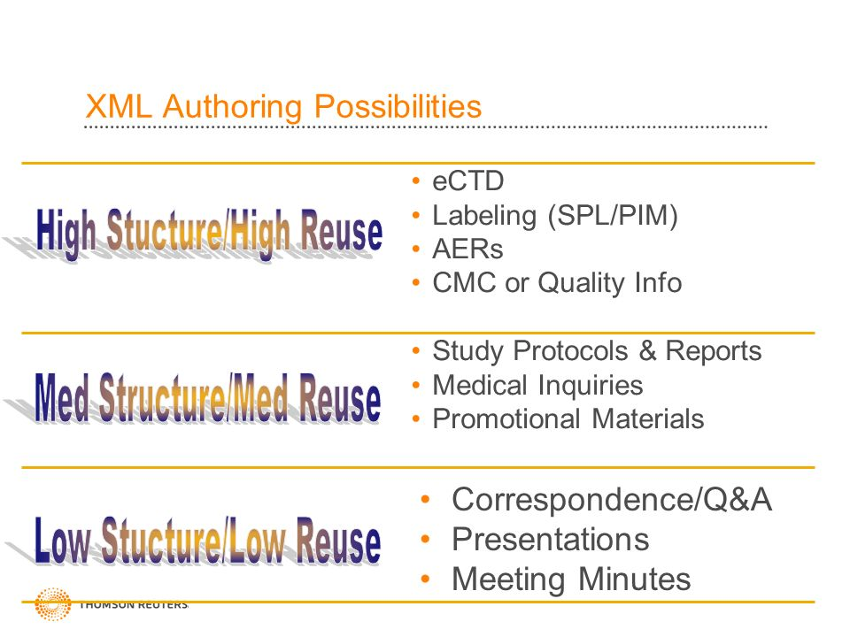 XML Authoring Possibilities eCTD Labeling (SPL/PIM) AERs CMC or Quality Info Study Protocols & Reports Medical Inquiries Promotional Materials Correspondence/Q&A Presentations Meeting Minutes