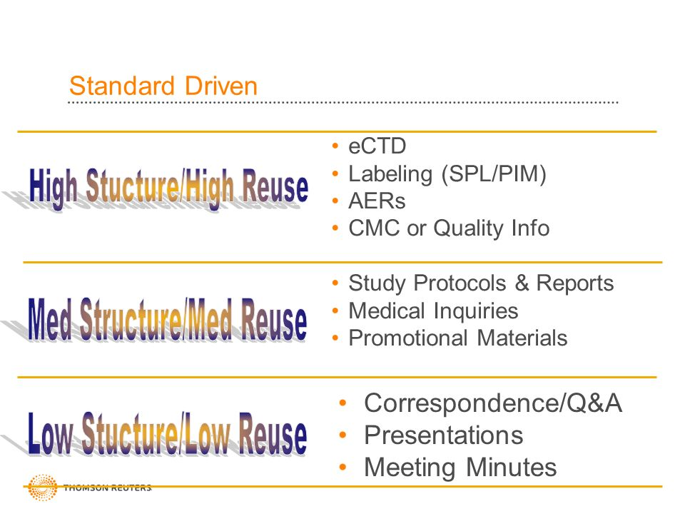 Standard Driven eCTD Labeling (SPL/PIM) AERs CMC or Quality Info Study Protocols & Reports Medical Inquiries Promotional Materials Correspondence/Q&A Presentations Meeting Minutes