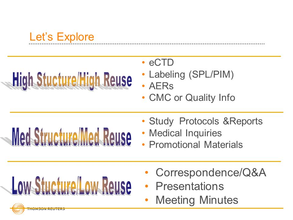 Lets Explore eCTD Labeling (SPL/PIM) AERs CMC or Quality Info Study Protocols &Reports Medical Inquiries Promotional Materials Correspondence/Q&A Presentations Meeting Minutes