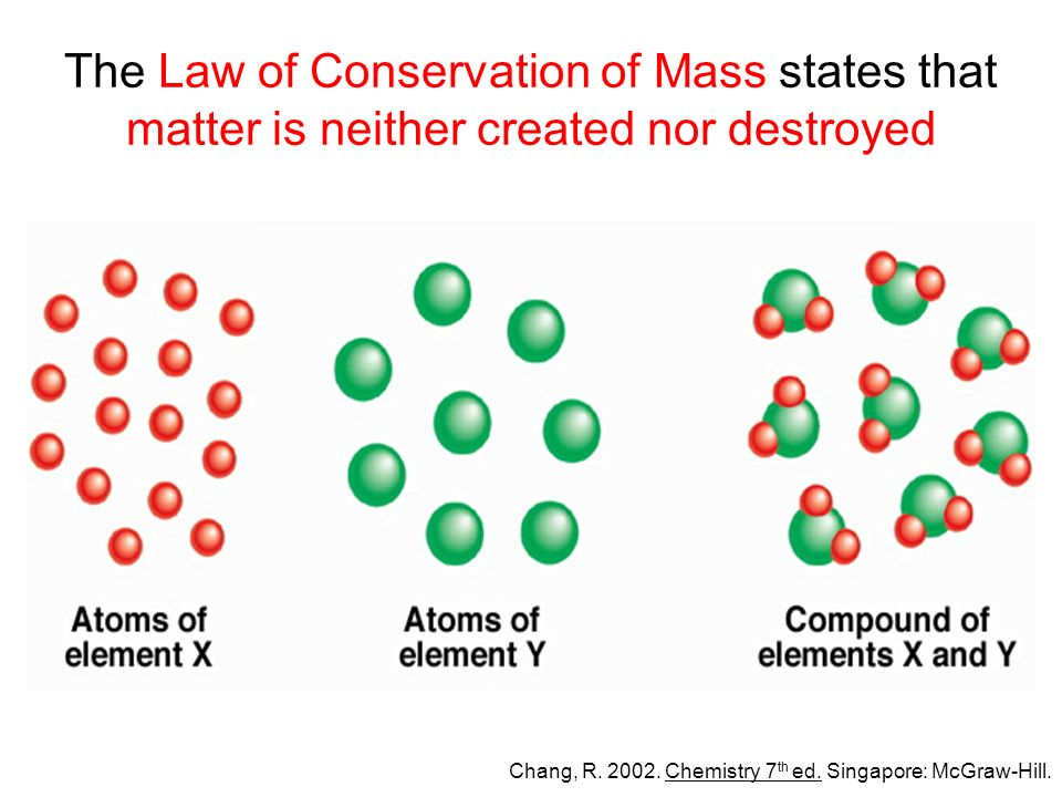 The Law of Conservation of Mass states that matter is neither created nor destroyed Chang, R.