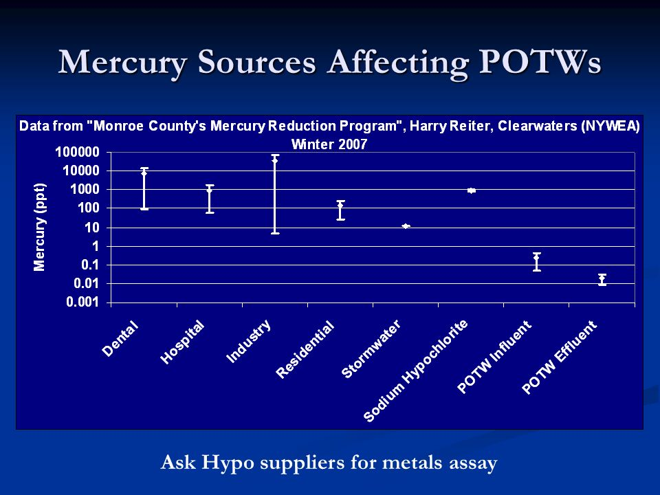 Mercury Sources Affecting POTWs Ask Hypo suppliers for metals assay
