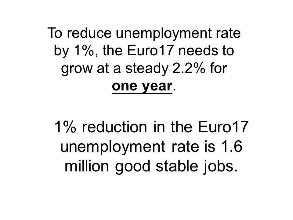 To reduce unemployment rate by 1%, the Euro17 needs to grow at a steady 2.2% for one year.