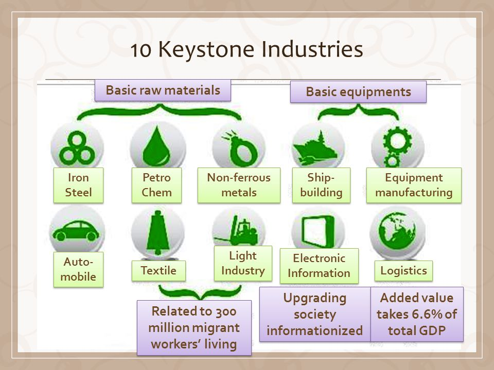10 Keystone Industries Iron Steel Petro Chem Non-ferrous metals Ship- building Equipment manufacturing Equipment manufacturing Auto- mobile Textile Light Industry Electronic Information Logistics Basic raw materials Basic equipments Related to 300 million migrant workers living Upgrading society informationized Added value takes 6.6% of total GDP