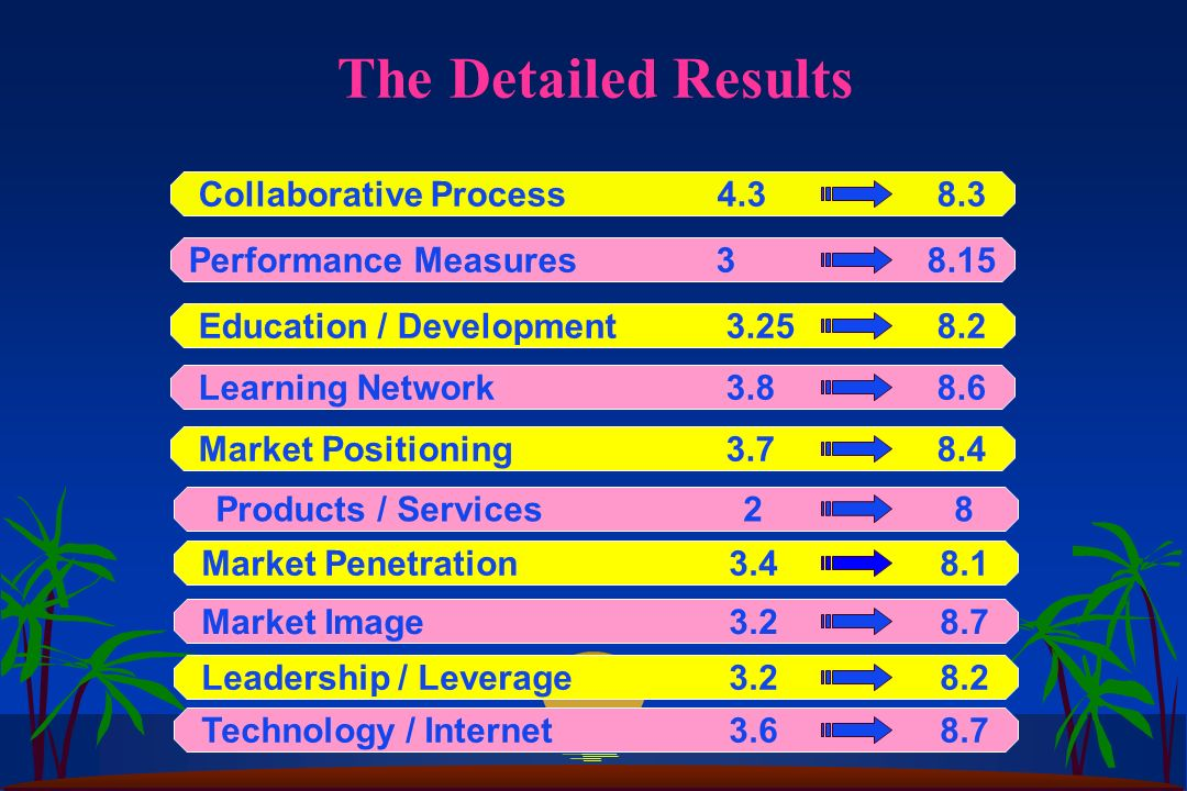 The Detailed Results Collaborative Process Performance Measures38.15 Education / Development Learning Network Market Positioning Products / Services28 Market Penetration Market Image Leadership / Leverage Technology / Internet3.68.7