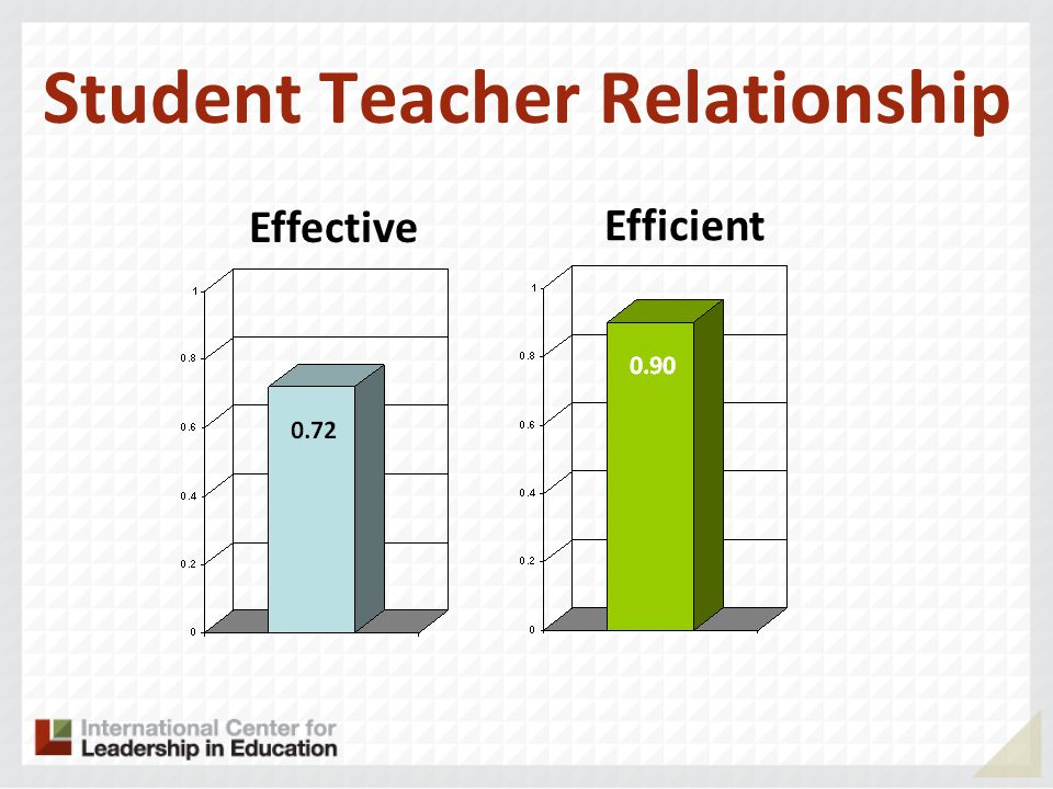 Student Teacher Relationship Effective Efficient