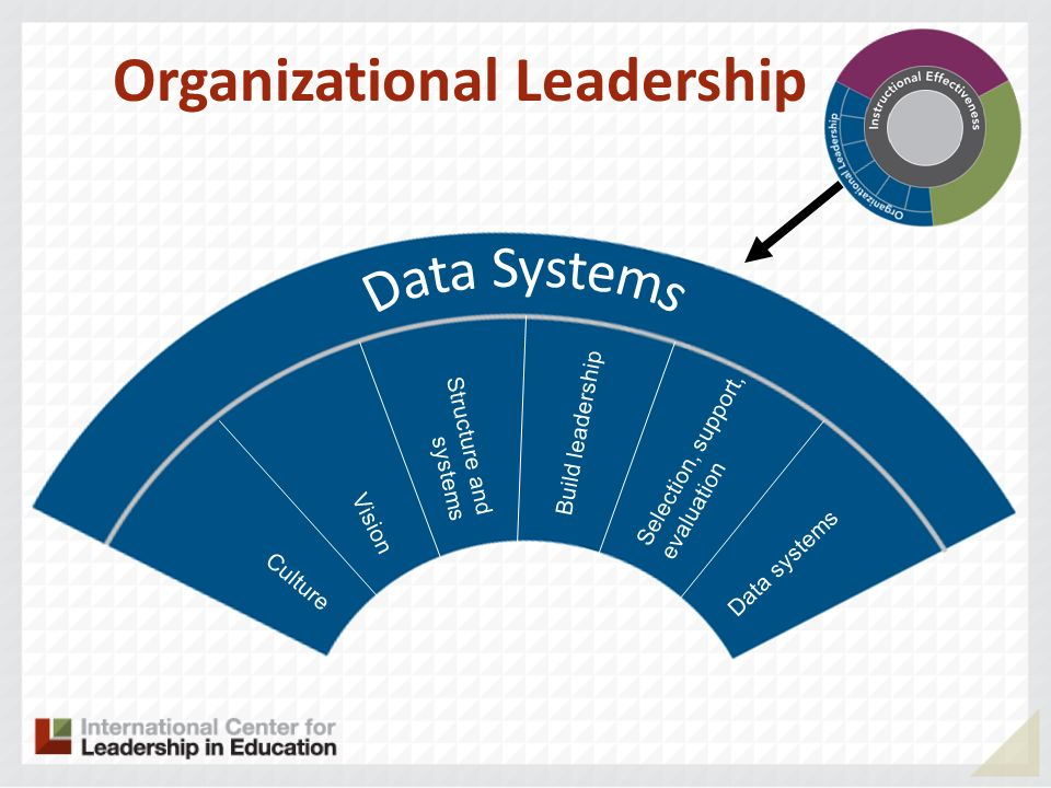 Culture Vision Structure and systems Selection, support, evaluation Organizational Leadership Data systems Build leadership