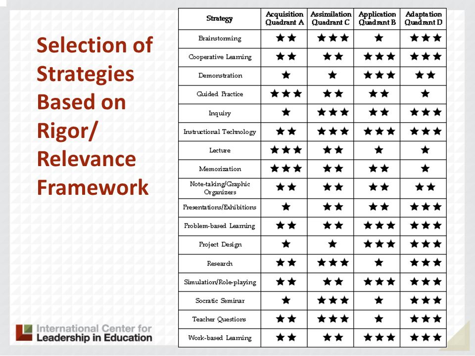 Selection of Strategies Based on Rigor/ Relevance Framework