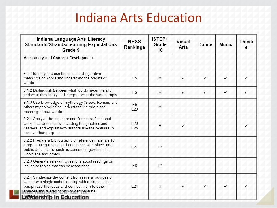 Indiana Arts Education Indiana Language Arts Literacy Standards/Strands/Learning Expectations Grade 9 NESS Rankings ISTEP+ Grade 10 Visual Arts DanceMusic Theatr e Vocabulary and Concept Development 9.1.1 Identify and use the literal and figurative meanings of words and understand the origins of words.