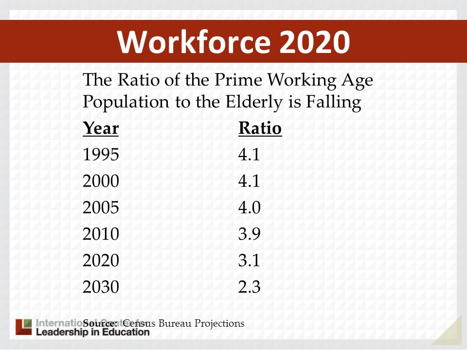 Workforce 2020 The Ratio of the Prime Working Age Population to the Elderly is Falling YearRatio 19954.1 20004.1 20054.0 20103.9 20203.1 20302.3 Source: Census Bureau Projections