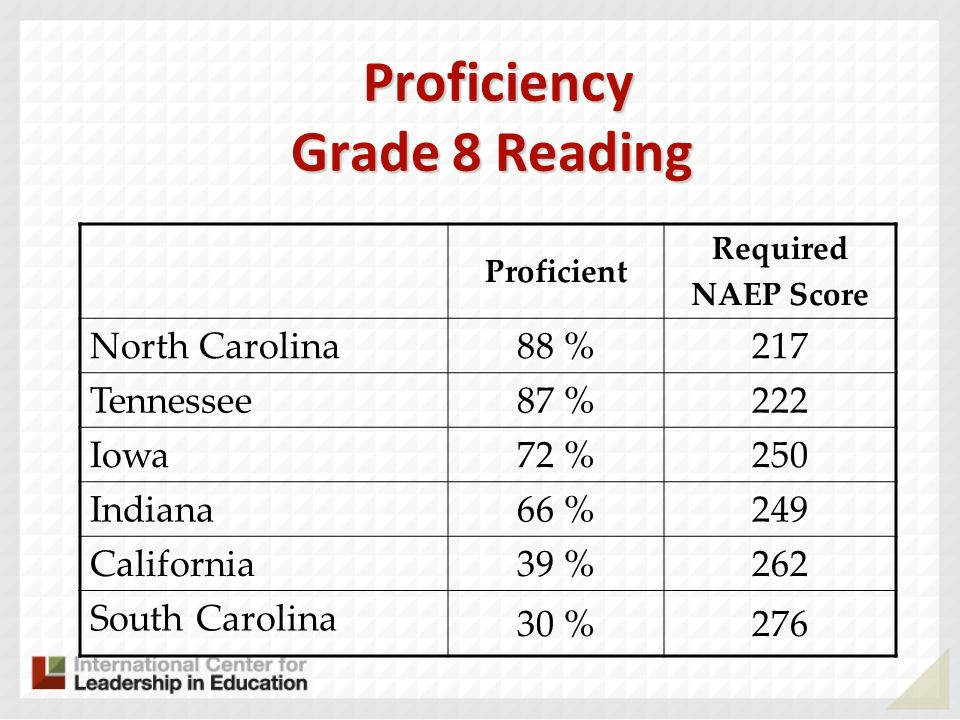 Proficiency Grade 8 Reading Proficiency Grade 8 Reading Proficient Required NAEP Score North Carolina 88 %217 Tennessee 87 %222 Iowa 72 %250 Indiana 66 %249 California 39 %262 South Carolina 30 %276