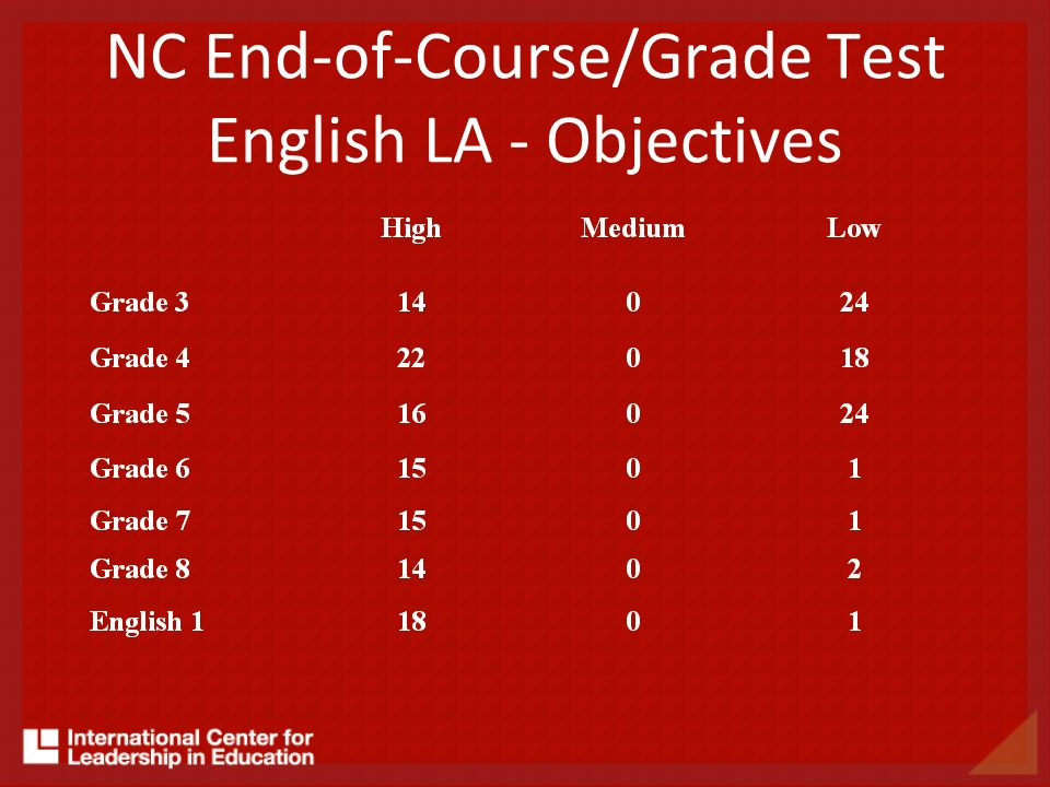 NC End-of-Course/Grade Test English LA - Objectives