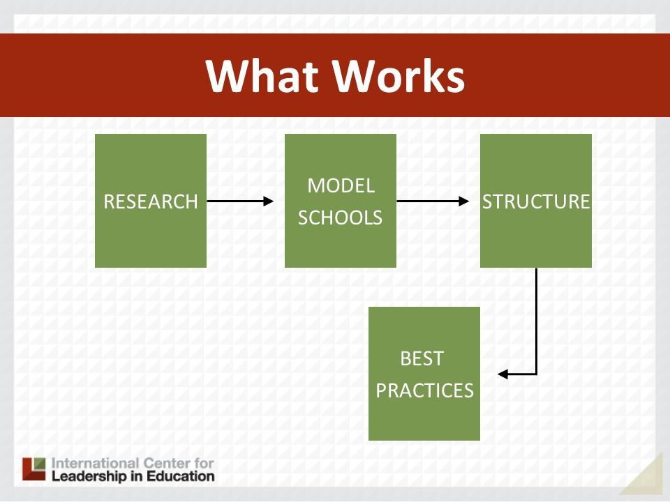 What Works RESEARCH MODEL SCHOOLS BEST PRACTICES STRUCTURE