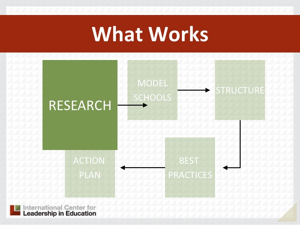 What Works RESEARCH MODEL SCHOOLS ACTION PLAN BEST PRACTICES STRUCTURE