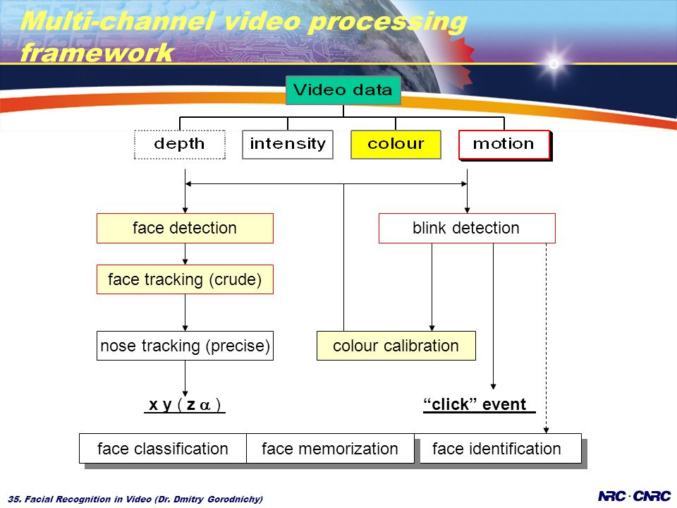 35. Facial Recognition in Video (Dr.