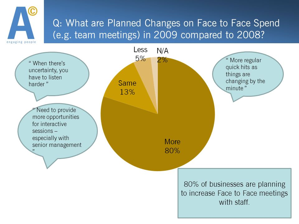 Q: What are Planned Changes on Face to Face Spend (e.g.