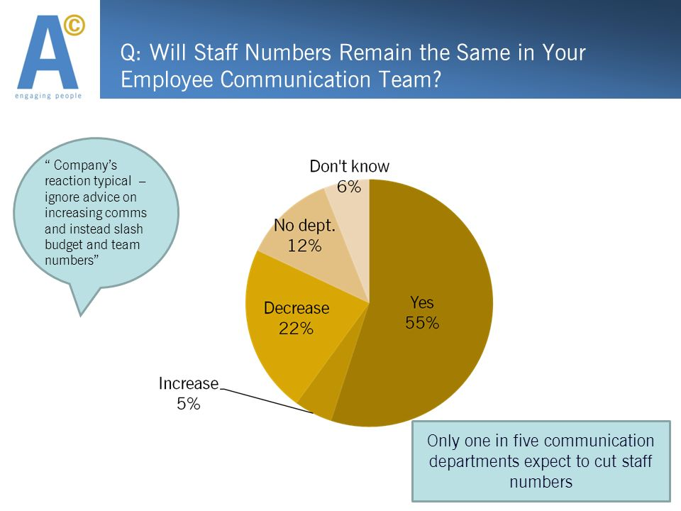 Q: Will Staff Numbers Remain the Same in Your Employee Communication Team.