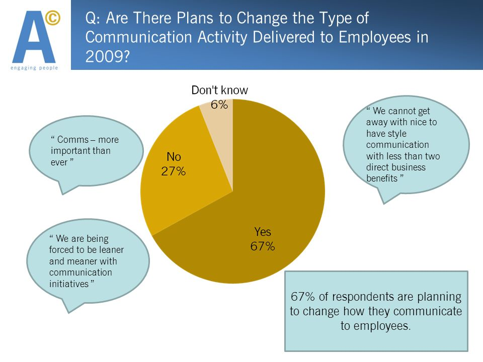 Q: Are There Plans to Change the Type of Communication Activity Delivered to Employees in 2009.