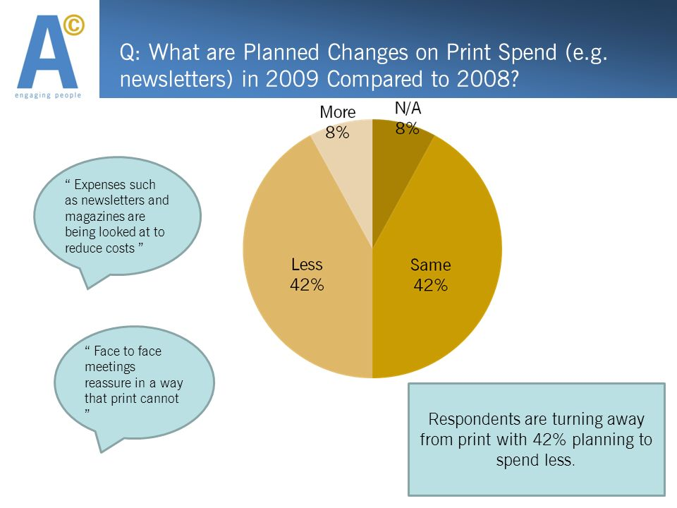 Q: What are Planned Changes on Print Spend (e.g. newsletters) in 2009 Compared to